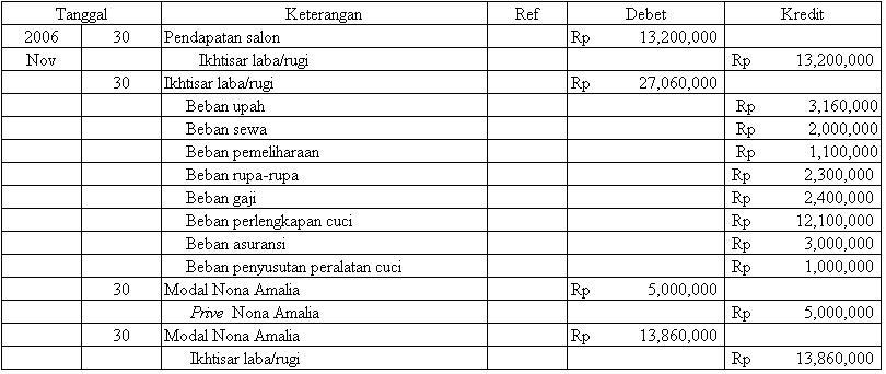 Jurnal Akuntansi Pdf